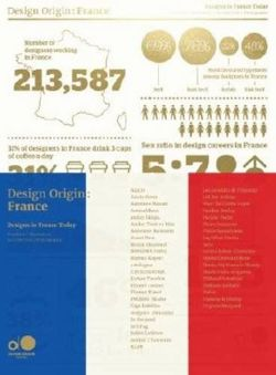 Design Origin: France Designs in France Today